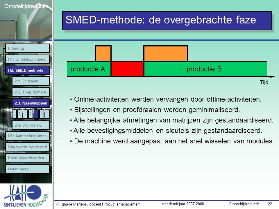 SMED-methode: de overgebrachte faze