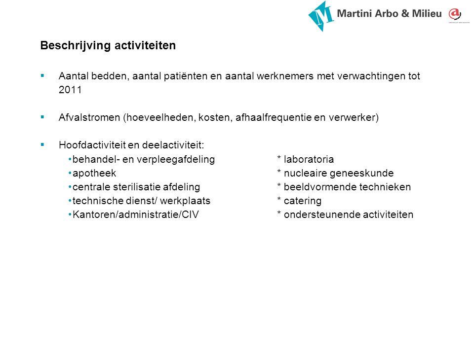Beschrijving activiteiten