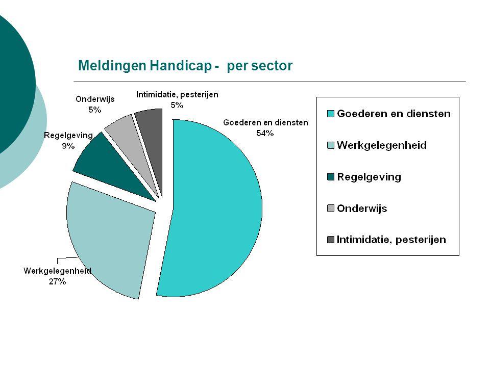 Meldingen Handicap - per sector