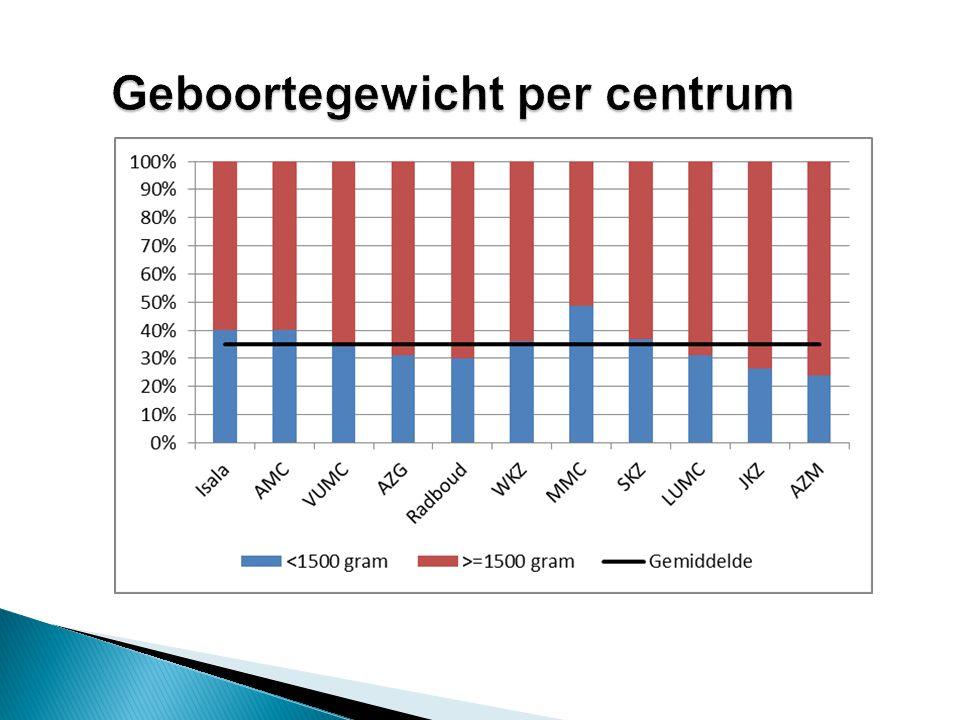 Geboortegewicht per centrum