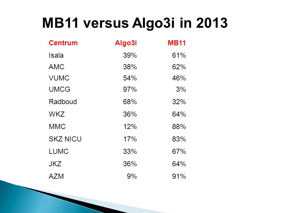 MB11 versus Algo3i in 2013 Centrum Algo3i MB11 Isala 39% 61% AMC 38%