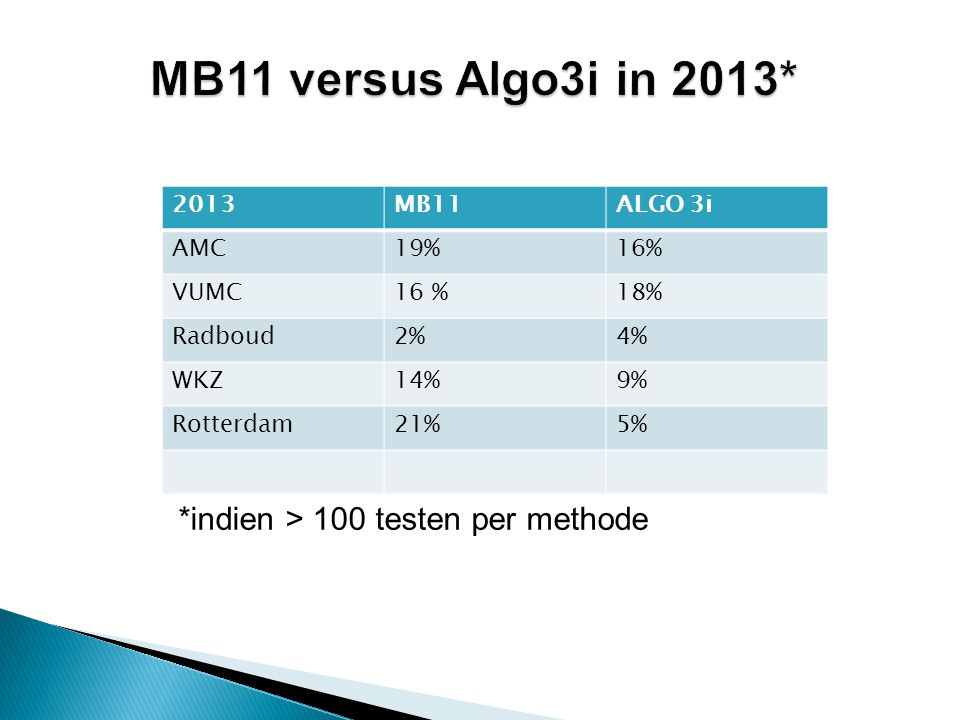 MB11 versus Algo3i in 2013* *indien > 100 testen per methode 2013