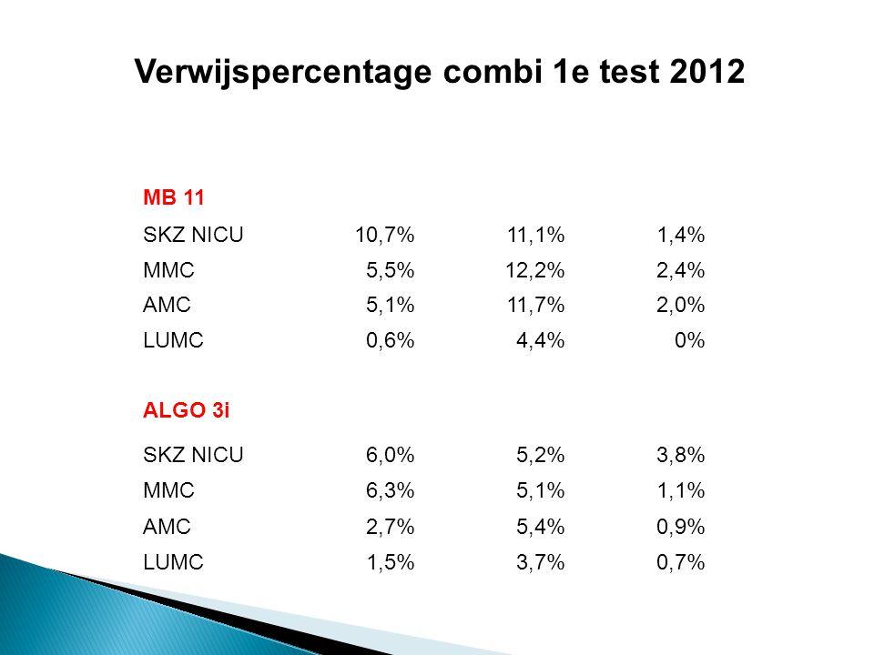 Verwijspercentage combi 1e test 2012
