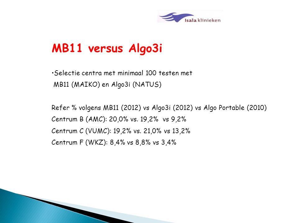 MB11 versus Algo3i Selectie centra met minimaal 100 testen met