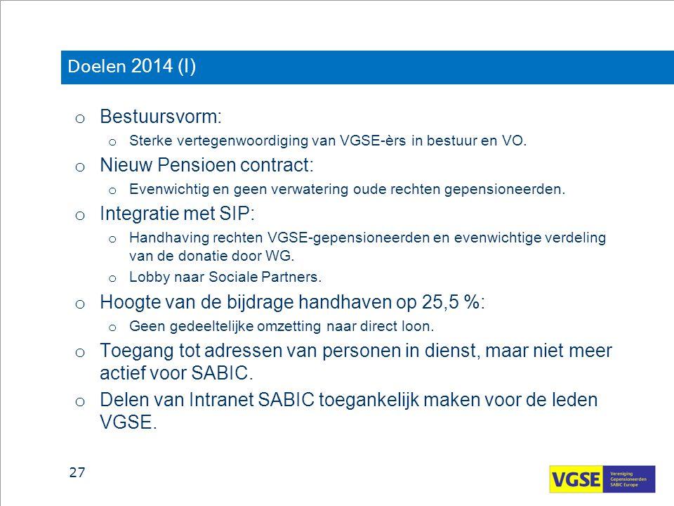 Nieuw Pensioen contract: Integratie met SIP: