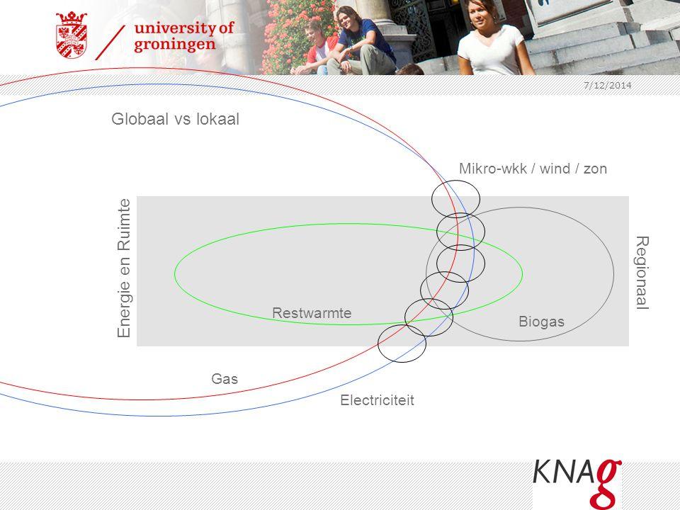 Globaal vs lokaal Energie en Ruimte Regionaal Mikro-wkk / wind / zon