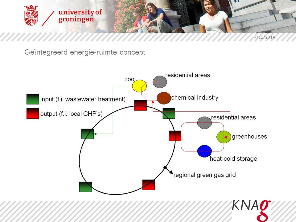 Geïntegreerd energie-ruimte concept