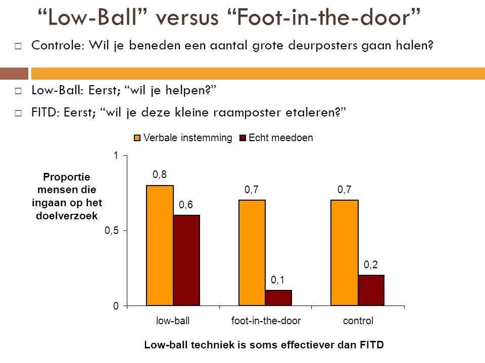 Low-Ball versus Foot-in-the-door