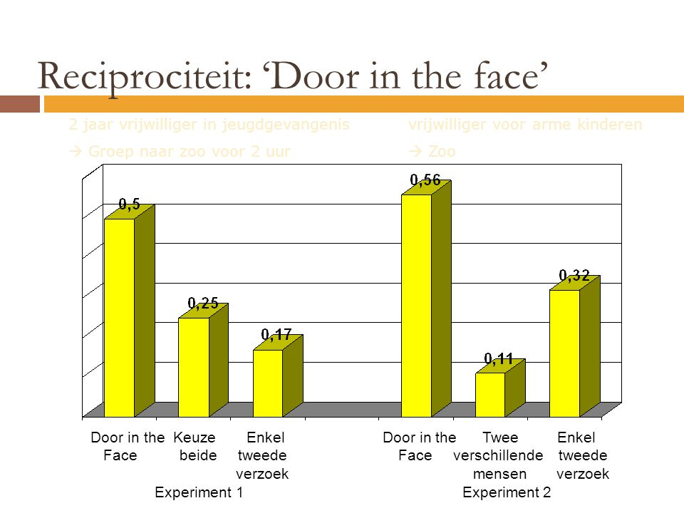 Reciprociteit: 'Door in the face'