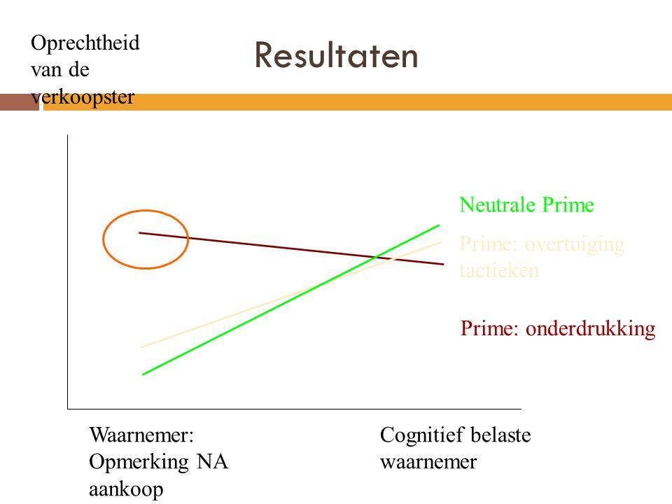Resultaten Oprechtheid van de verkoopster Neutrale Prime