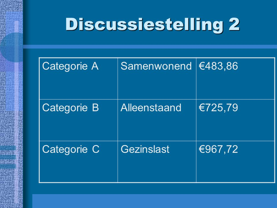 Discussiestelling 2 Categorie A Samenwonend €483,86 Categorie B