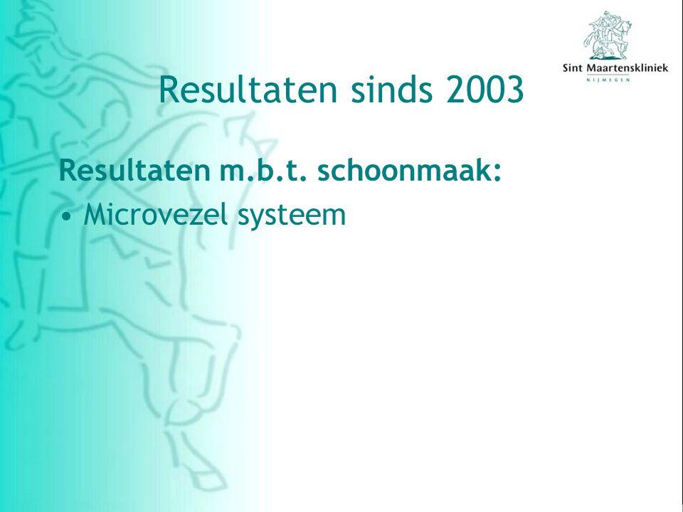 Resultaten sinds 2003 Resultaten m.b.t. schoonmaak: Microvezel systeem