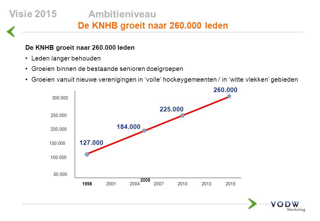 Visie 2015 Ambitieniveau De KNHB groeit naar 260.000 leden