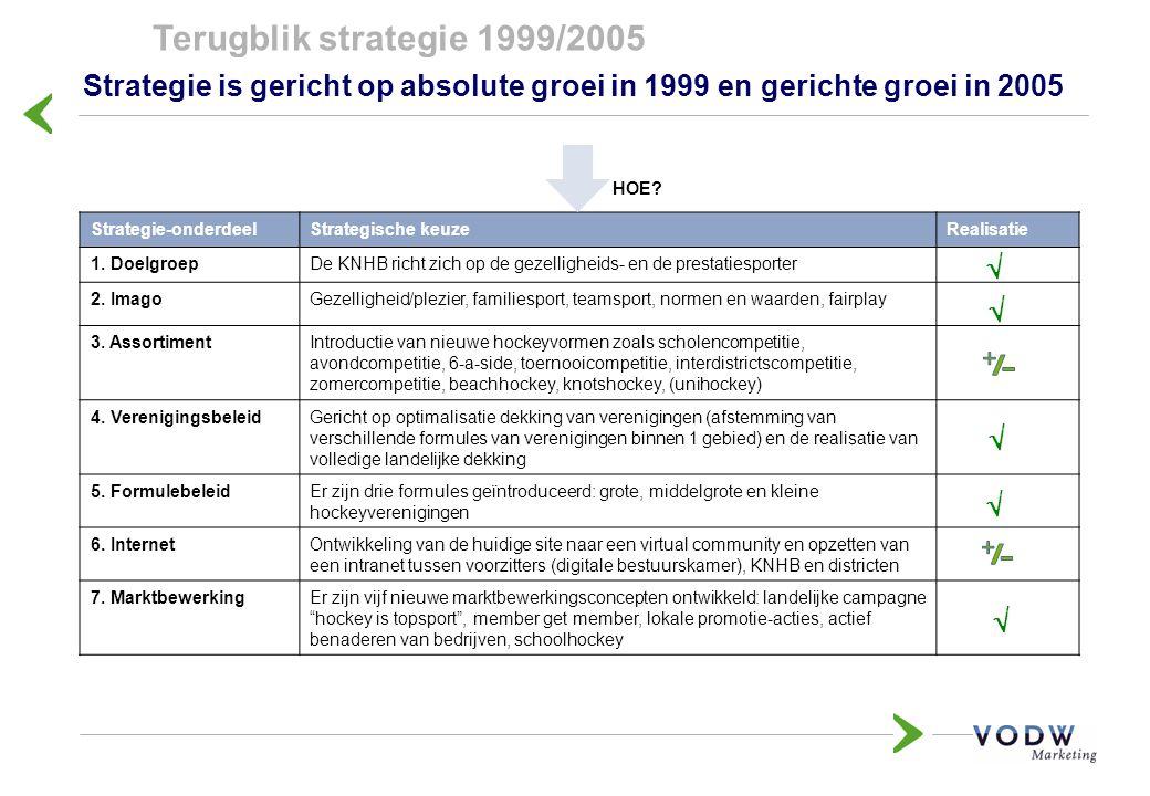 Terugblik strategie 1999/2005 Strategie is gericht op absolute groei in 1999 en gerichte groei in 2005.