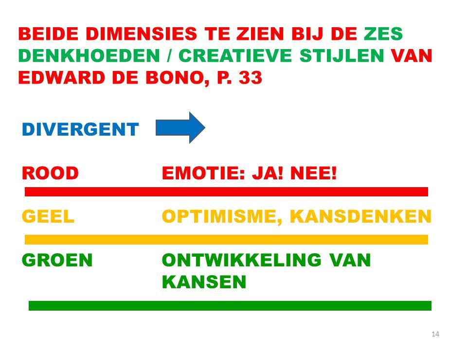 BEIDE DIMENSIES TE ZIEN BIJ DE ZES DENKHOEDEN / CREATIEVE STIJLEN VAN EDWARD DE BONO, P. 33
