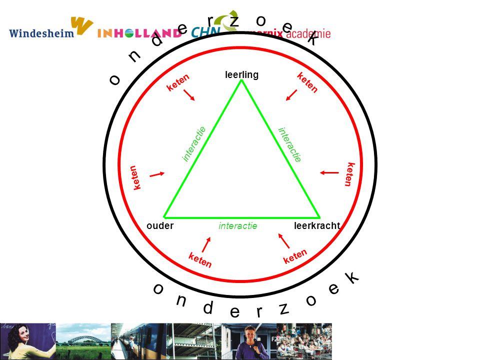 r z o e e d k n o k o e n o d z e r leerling keten keten interactie