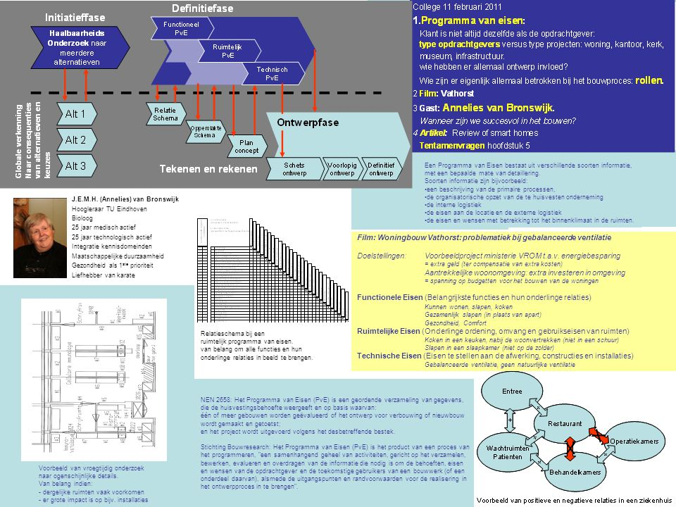 Film: Woningbouw Vathorst: problematiek bij gebalanceerde ventilatie