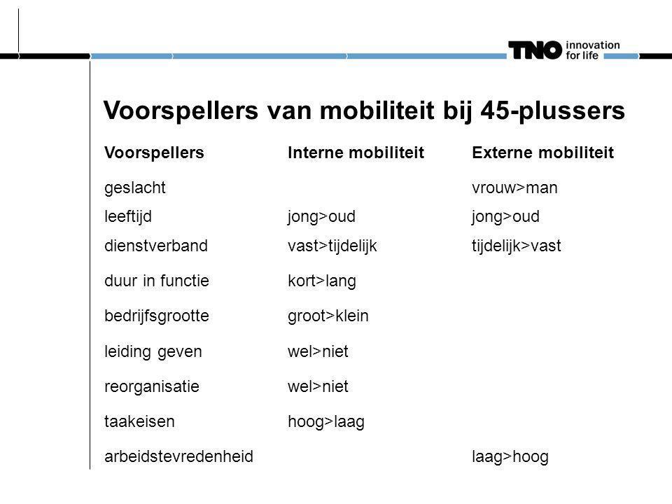 Effect van mobiliteit op arbeidstevredenheid