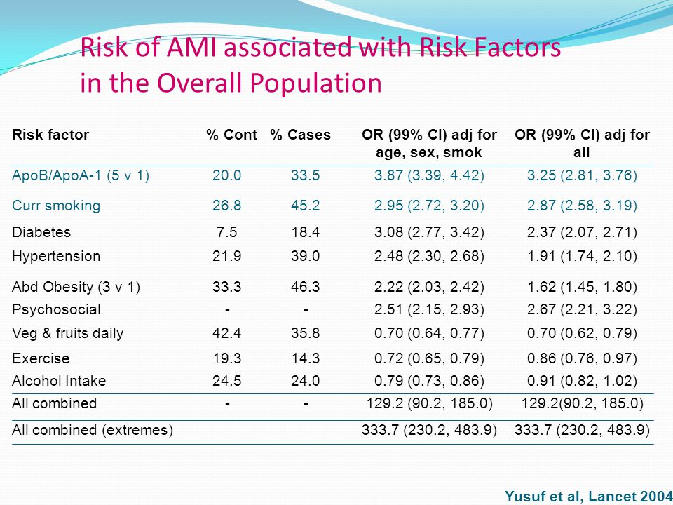 Risk of AMI associated with Risk Factors in the Overall Population