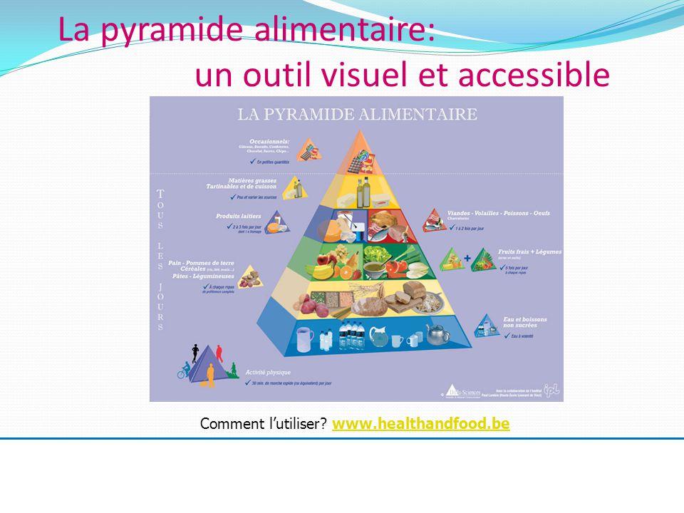 La pyramide alimentaire: un outil visuel et accessible