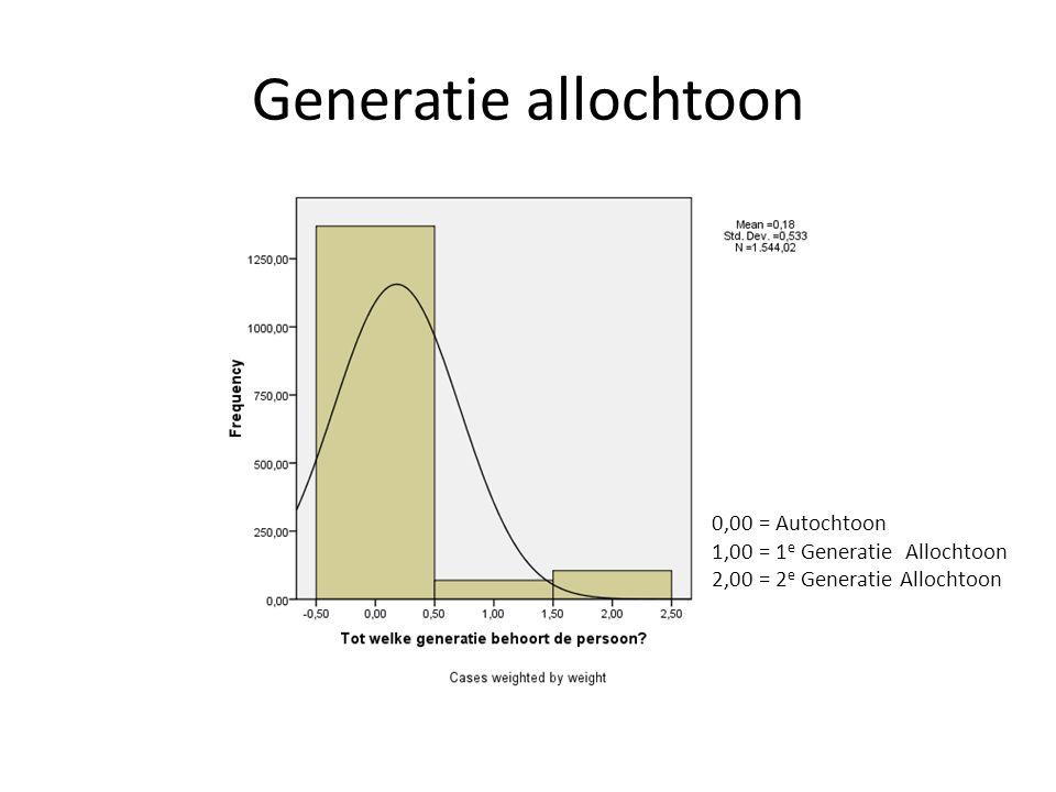 Generatie allochtoon 0,00 = Autochtoon 1,00 = 1e Generatie Allochtoon