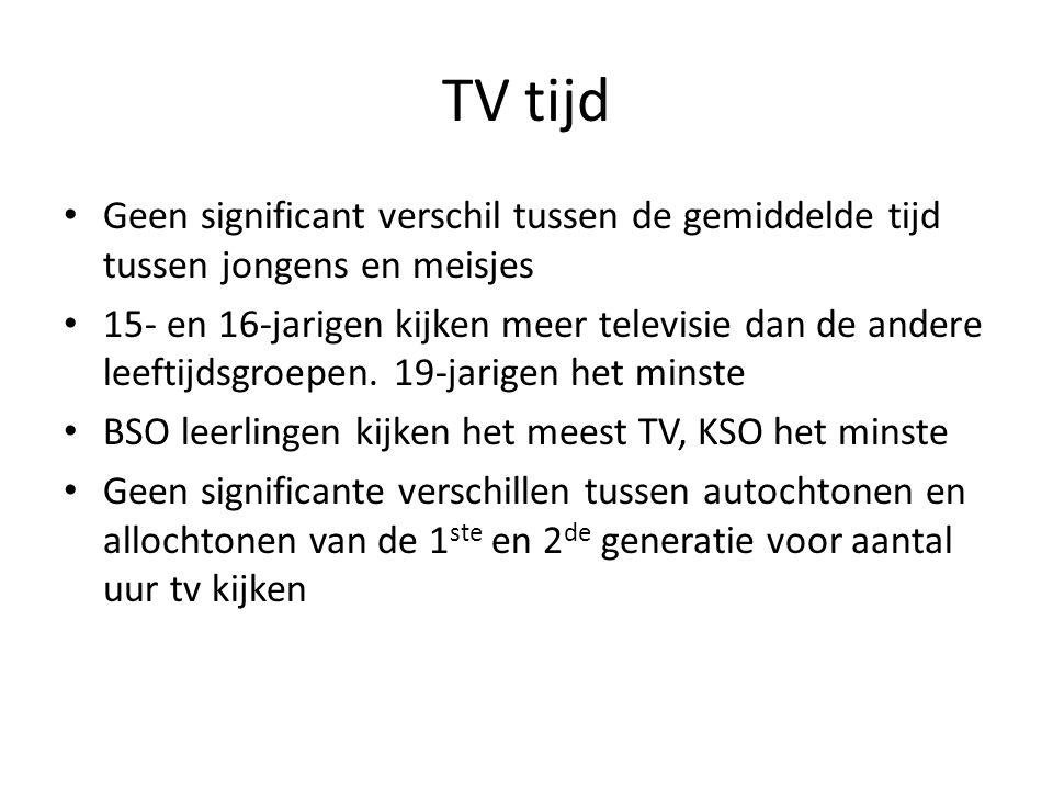 TV tijd Geen significant verschil tussen de gemiddelde tijd tussen jongens en meisjes.