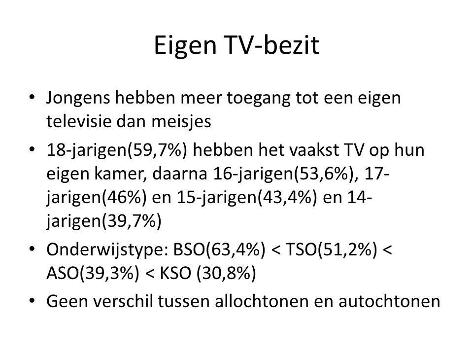 Eigen TV-bezit Jongens hebben meer toegang tot een eigen televisie dan meisjes.