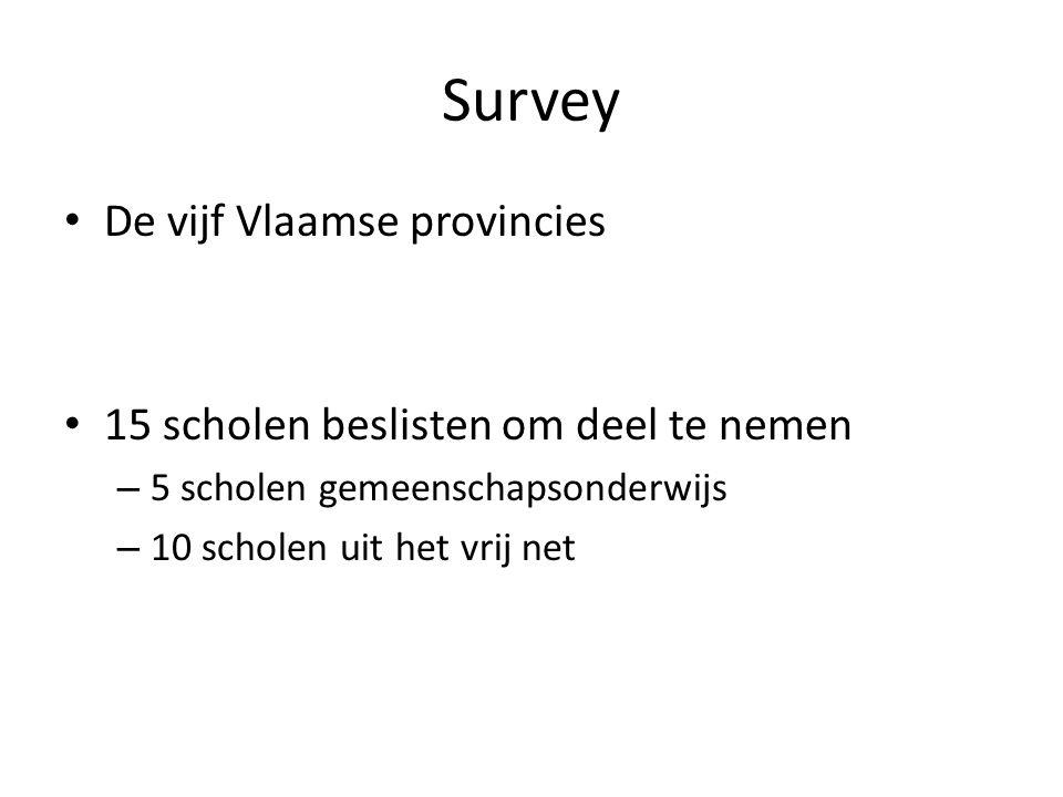 Survey De vijf Vlaamse provincies