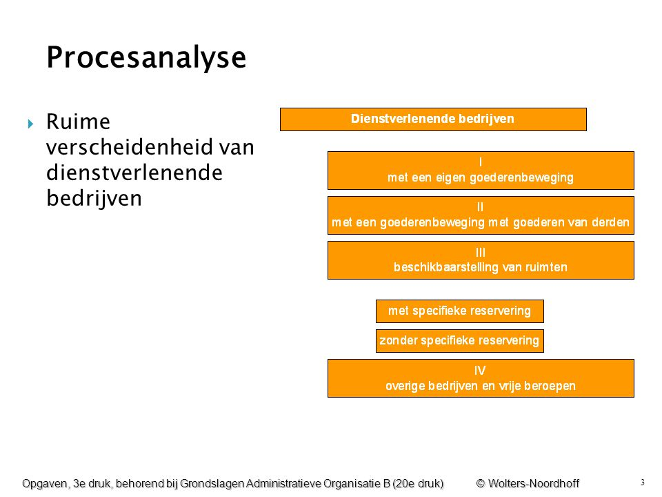 Procesanalyse Ruime verscheidenheid van dienstverlenende bedrijven