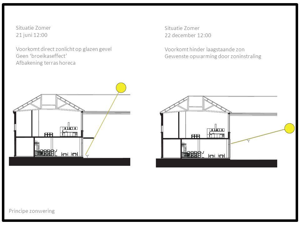 Situatie Zomer 21 juni 12:00. Voorkomt direct zonlicht op glazen gevel. Geen 'broeikaseffect' Afbakening terras horeca.