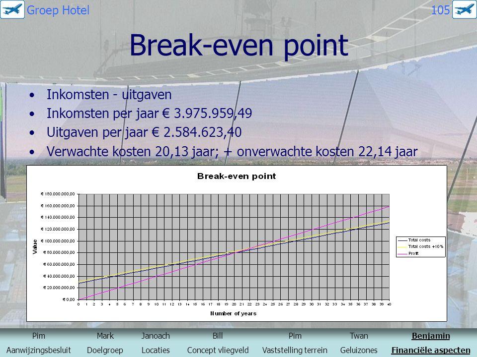 Break-even point Inkomsten - uitgaven