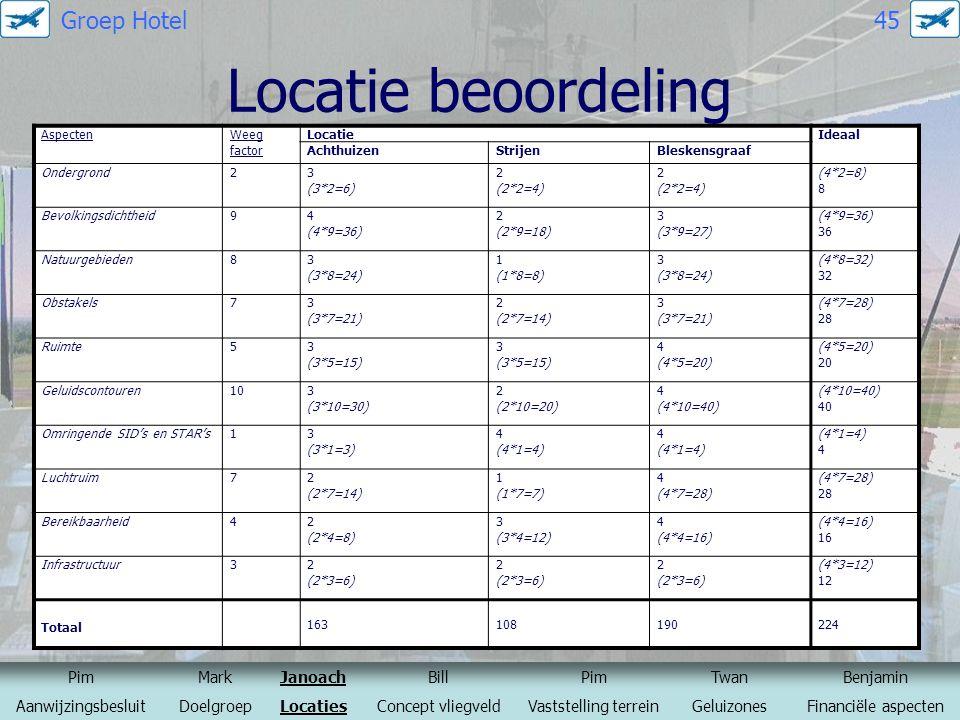 Locatie beoordeling Groep Hotel 45 Pim Mark Janoach Bill Twan Benjamin