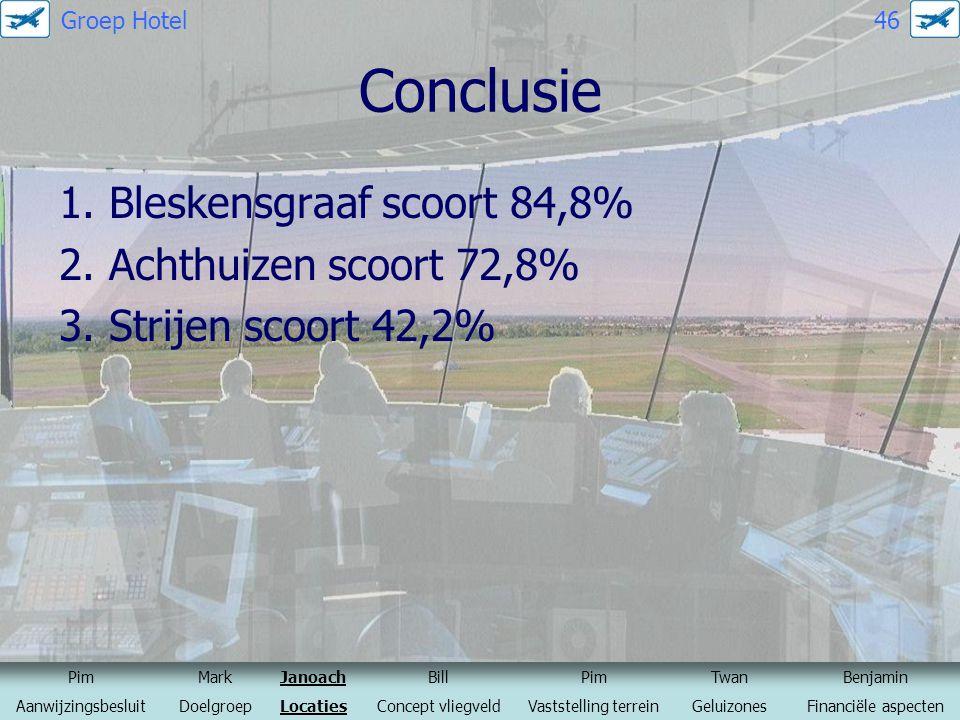 Groep Hotel 46 Conclusie. 1. Bleskensgraaf scoort 84,8% 2. Achthuizen scoort 72,8% 3. Strijen scoort 42,2%