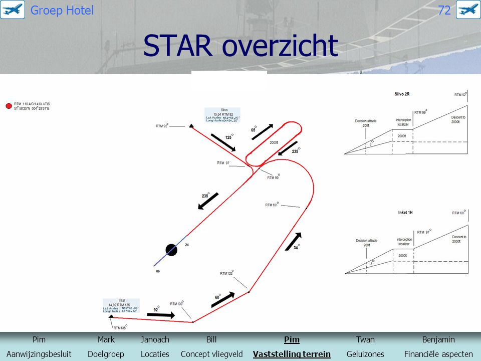 STAR overzicht Groep Hotel 72 Pim Mark Janoach Bill Twan Benjamin