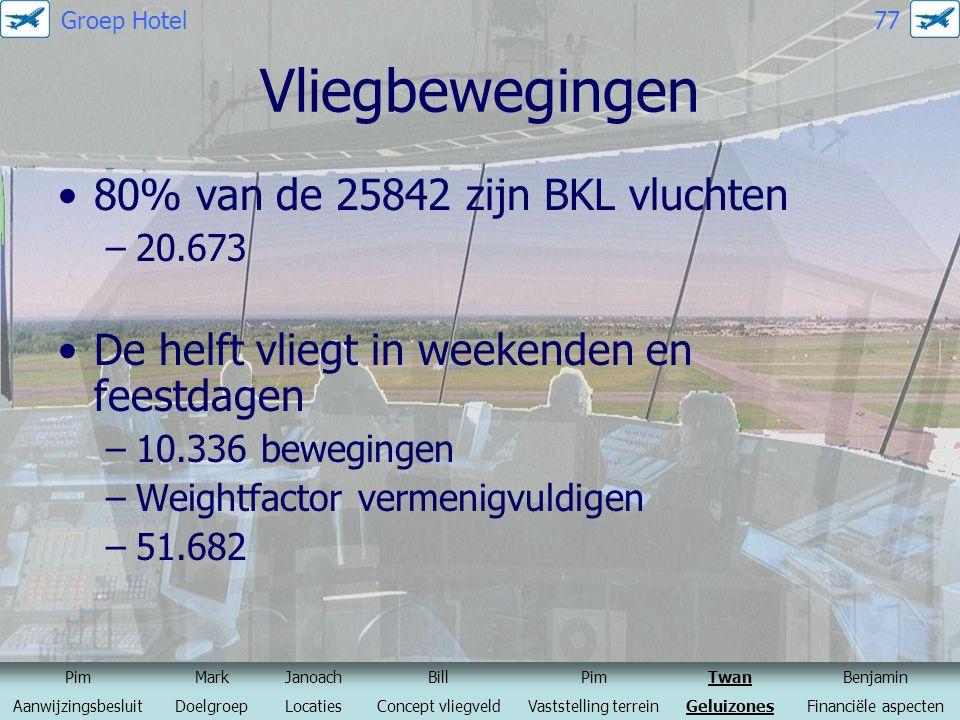 Vliegbewegingen 80% van de 25842 zijn BKL vluchten