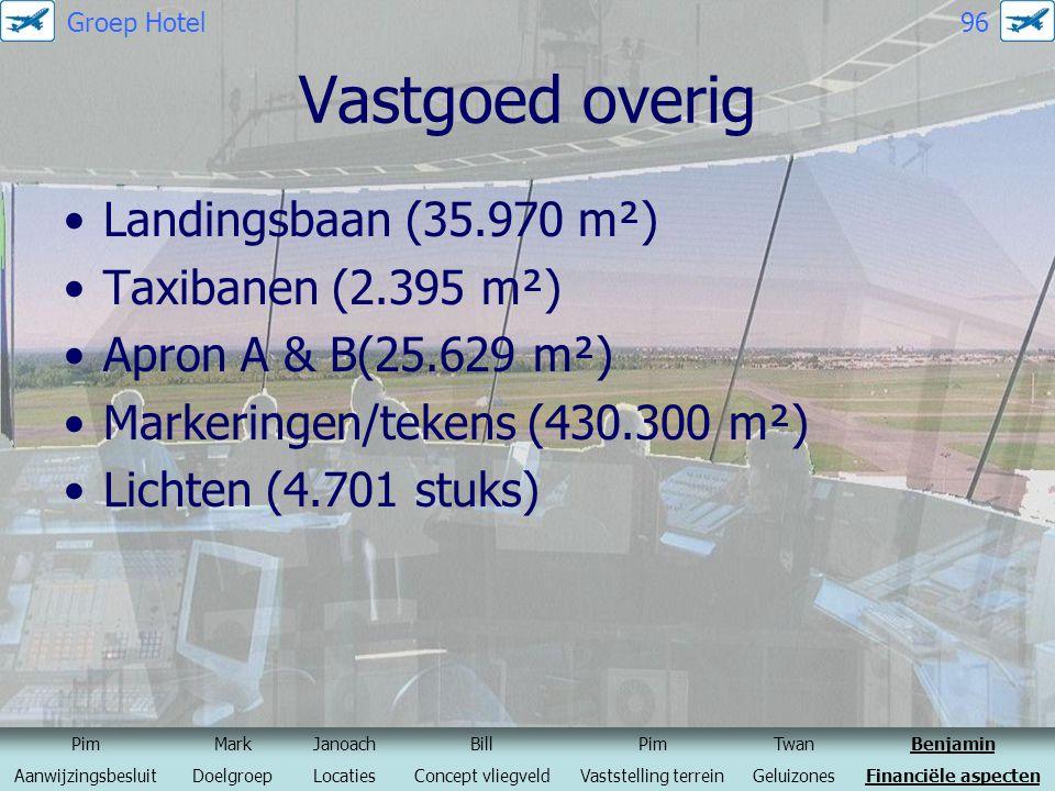 Vastgoed overig Landingsbaan (35.970 m²) Taxibanen (2.395 m²)