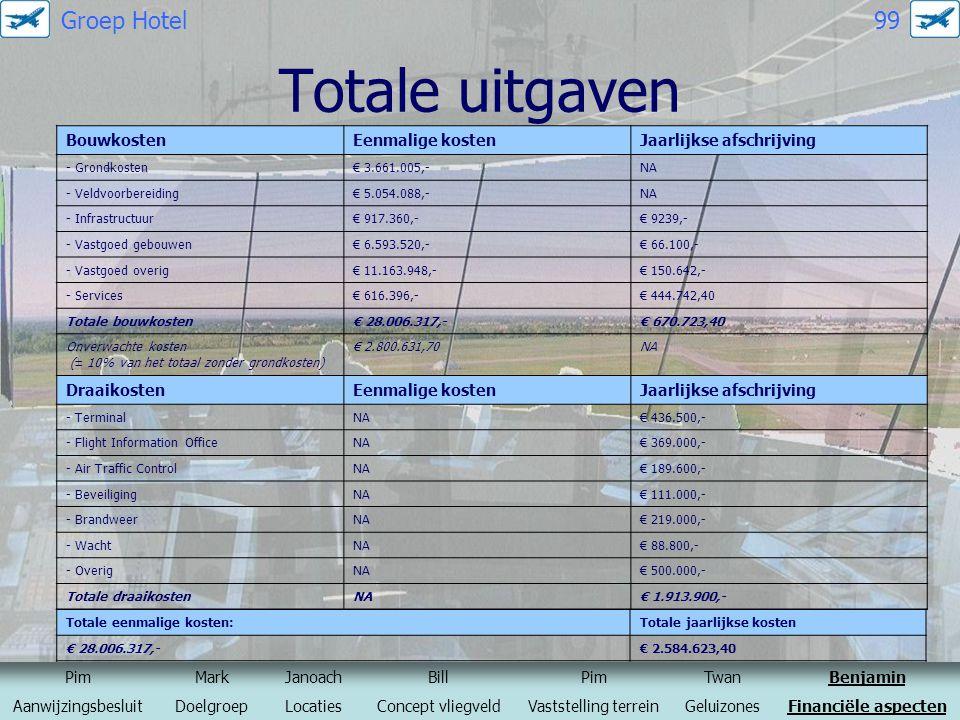 Totale uitgaven Groep Hotel 99 Bouwkosten Eenmalige kosten
