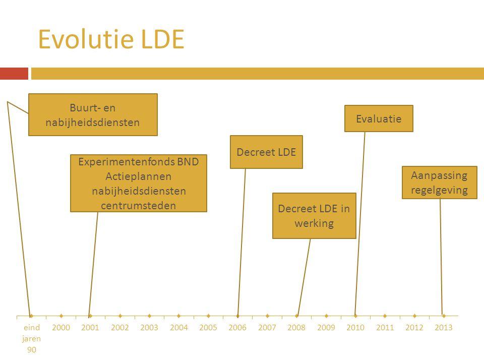 Evolutie LDE Buurt- en nabijheidsdiensten Evaluatie Decreet LDE