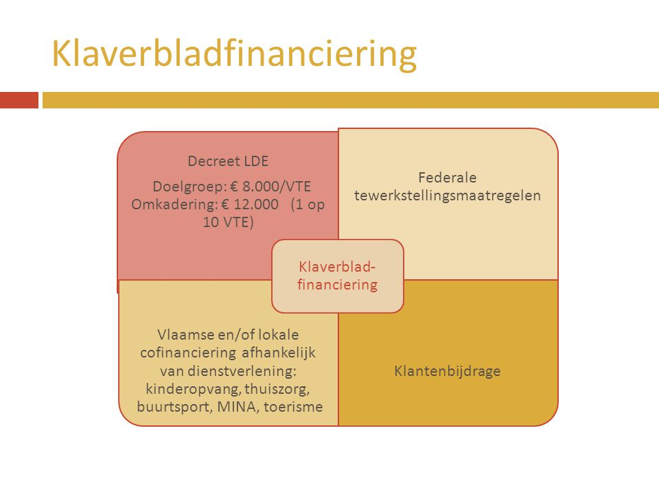 Klaverbladfinanciering