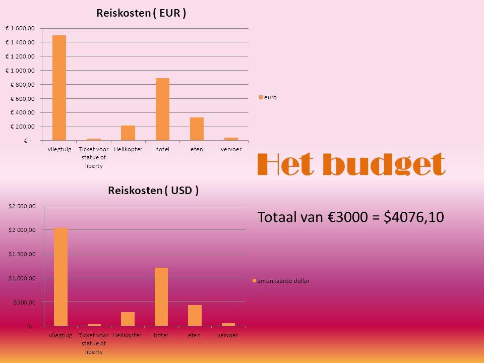 Het budget Totaal van €3000 = $4076,10