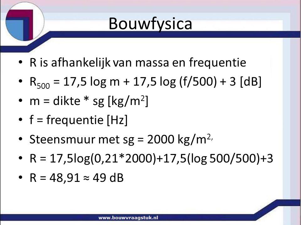 Bouwfysica R is afhankelijk van massa en frequentie