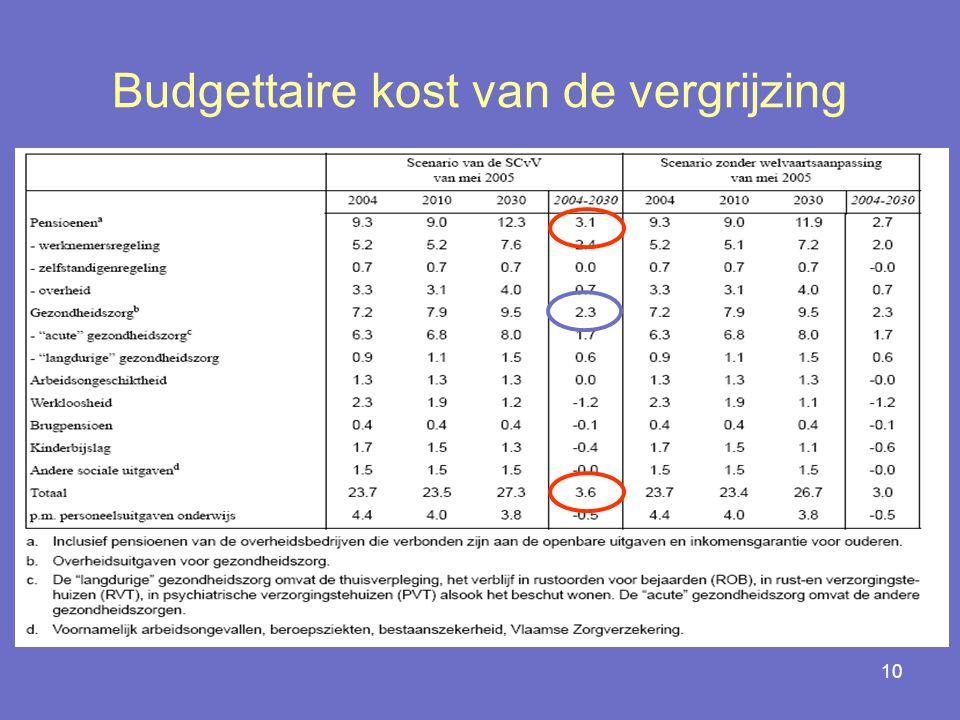 Budgettaire kost van de vergrijzing