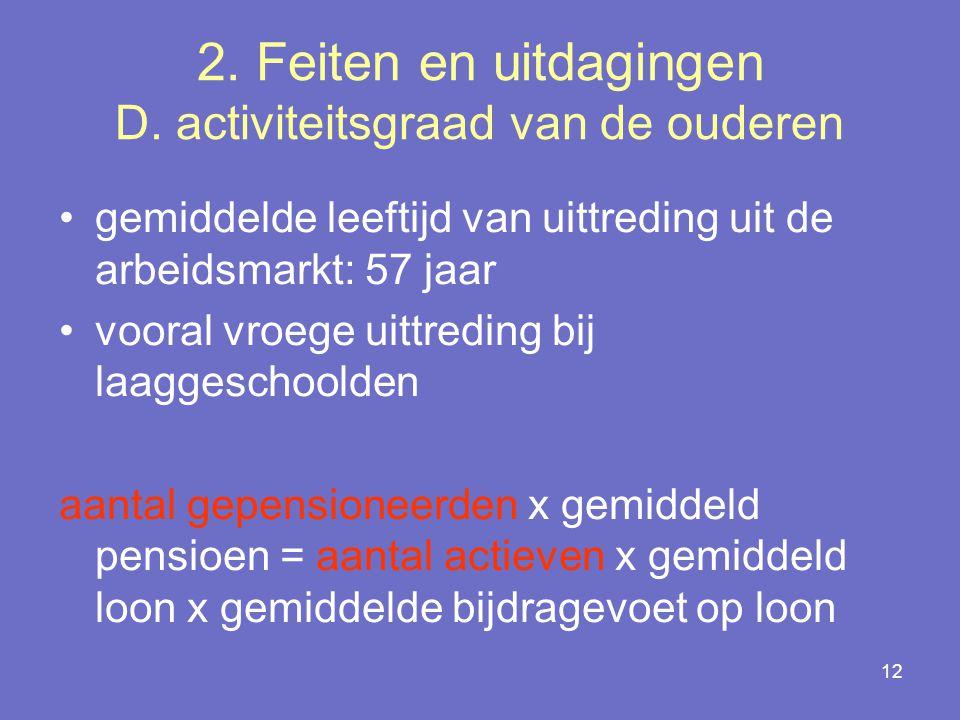 2. Feiten en uitdagingen D. activiteitsgraad van de ouderen