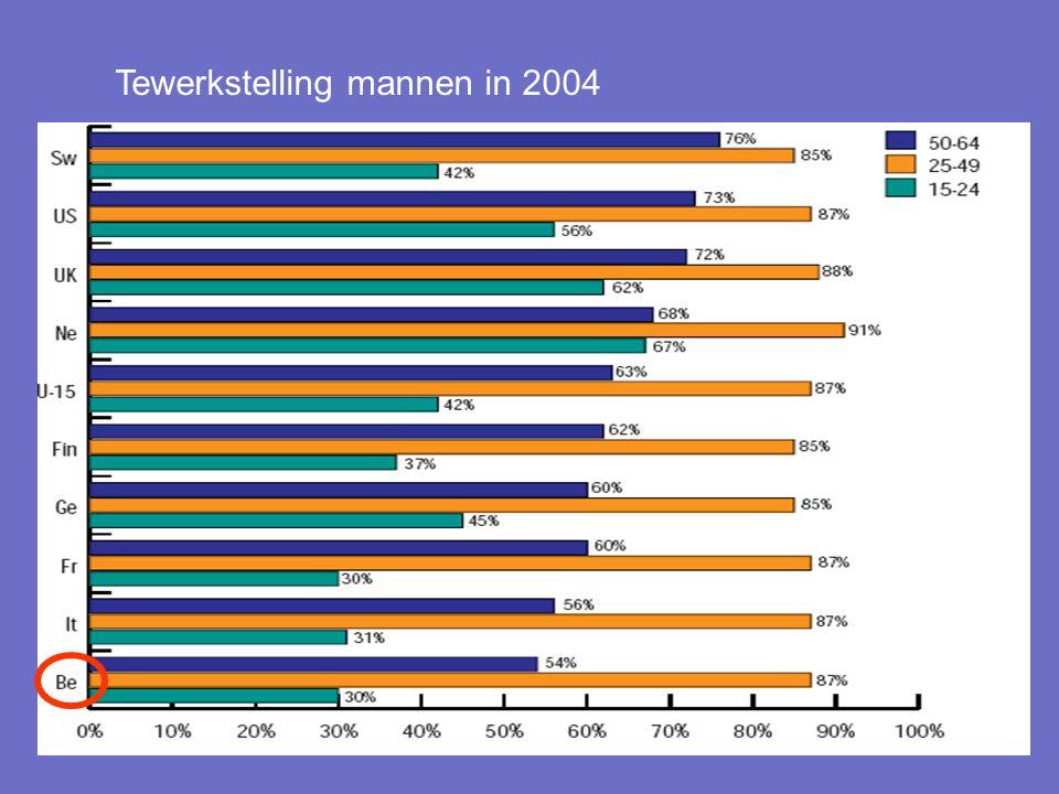 Tewerkstelling mannen in 2004