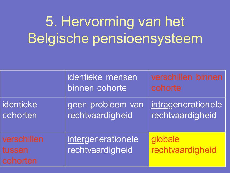 5. Hervorming van het Belgische pensioensysteem