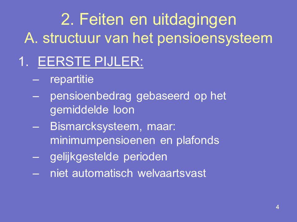 2. Feiten en uitdagingen A. structuur van het pensioensysteem