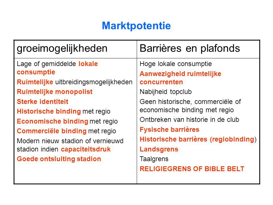 Marktpotentie groeimogelijkheden Barrières en plafonds