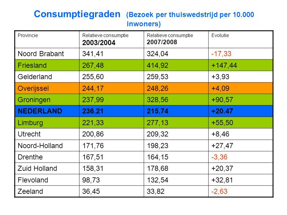 Consumptiegraden (Bezoek per thuiswedstrijd per 10.000 inwoners)