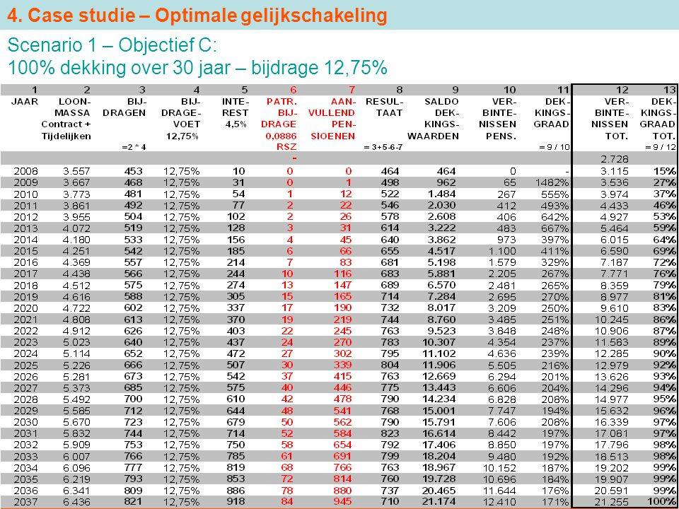 4. Case studie – Optimale gelijkschakeling