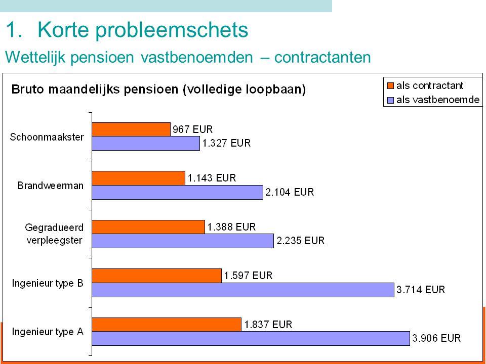 1. Korte probleemschets Wettelijk pensioen vastbenoemden – contractanten